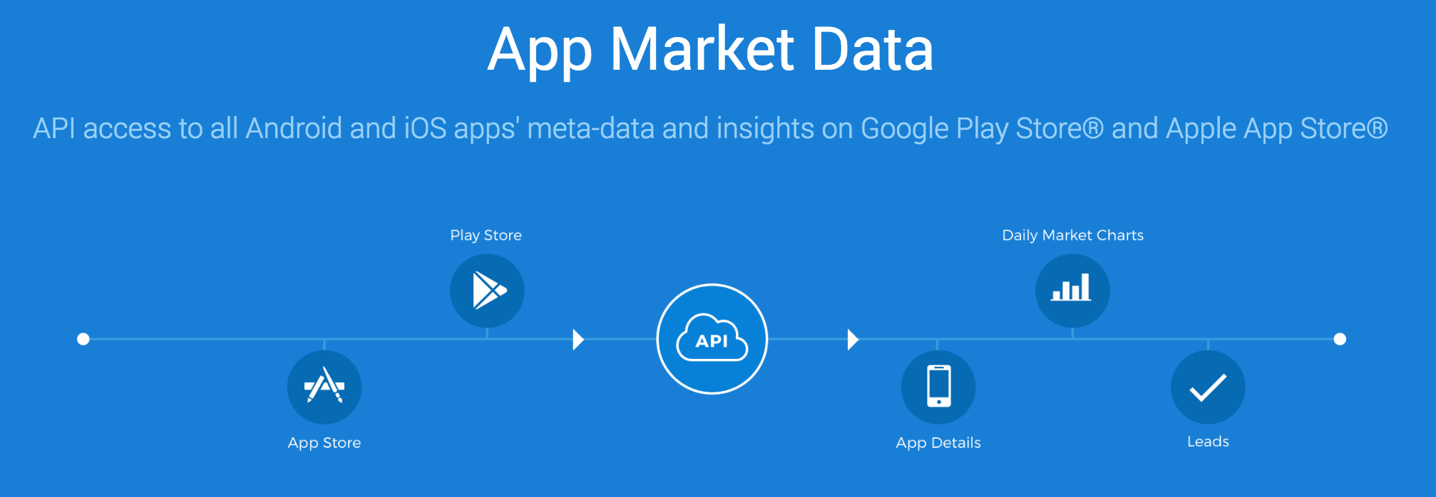 API access to Mobile Data for Android, iOS and Tencent